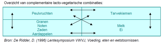 Complementaire lactovegetarische combinaties