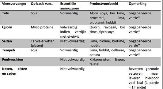 Tabel vleesvervangers