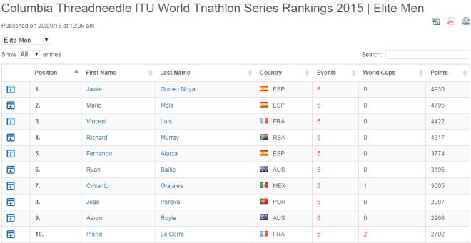 WTS Ranking 2015 M