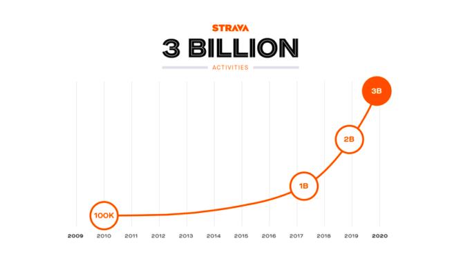 Strava groeit naar 50 miljoen gebruikers en 3 miljard activiteiten