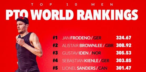 Jan Frodeno en Daniela Ryf voeren PTO Ranking aan